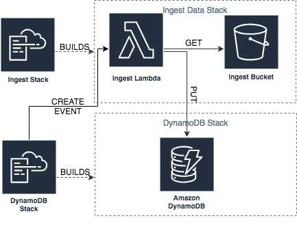 Cloud Formation Custom Resources - Ingesting Data into DynamoDB